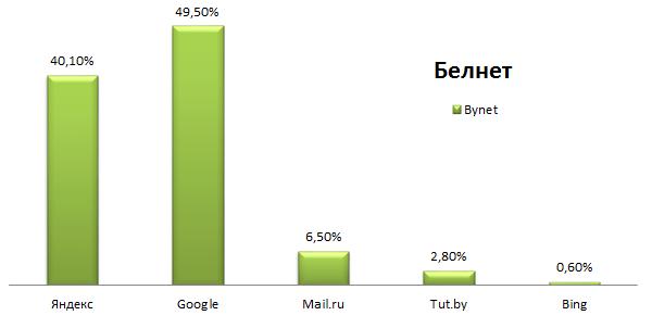 Поисковые системы Белоруссии данные за 2015 год
