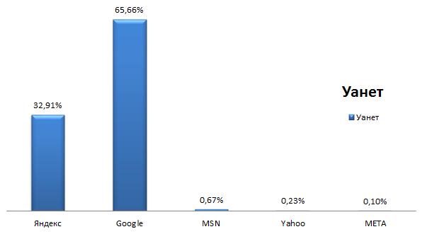 Рейтинг поисковых систем Украины 2015