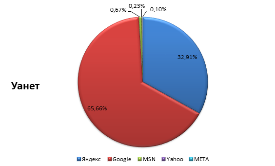 Доля поисковых систем на рынке Украины 2015