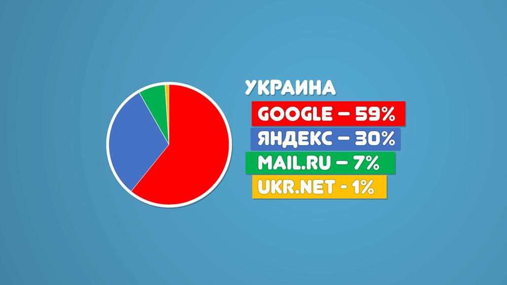 Рейтинг поисковых систем Украины 2014