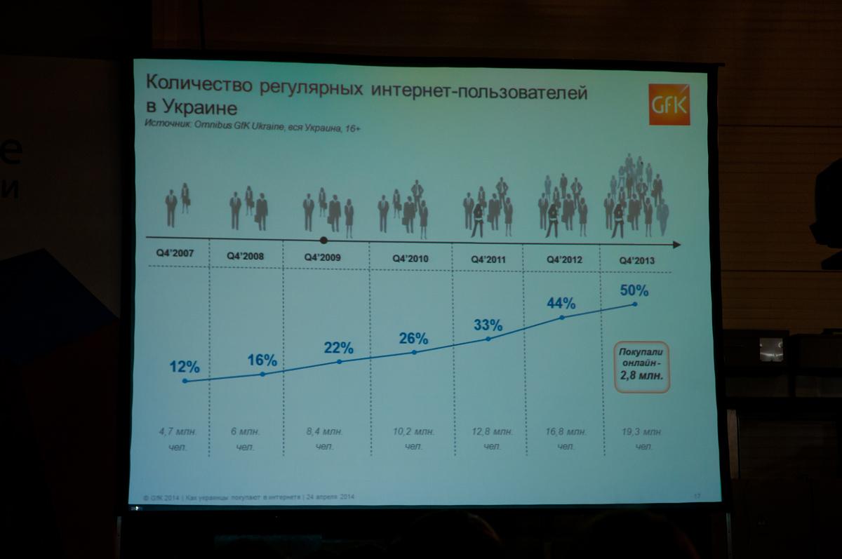 Количество регулярных интернет пользователей Украины. iForum 2014