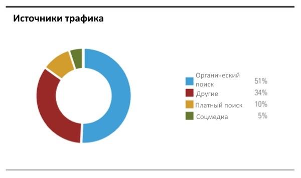 Соотношение источников трафика на сайт