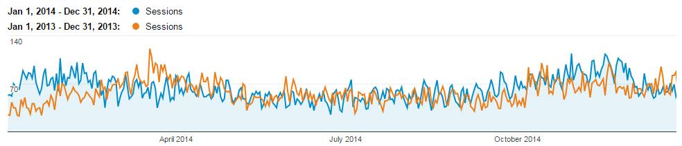 2013-2014 посещаемость из Google