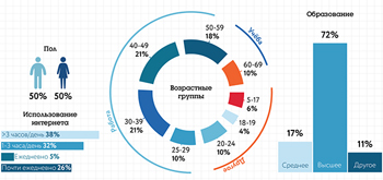 Культура интернета в Украине