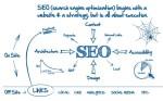 Продвижение веб-сайта в поисковых системах