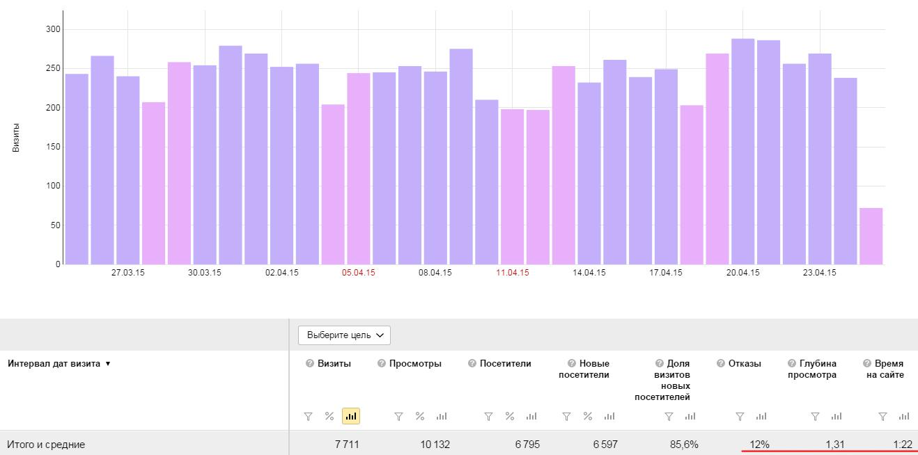Данные по посещаемости блога Gendolf.info в Яндекс Метрике