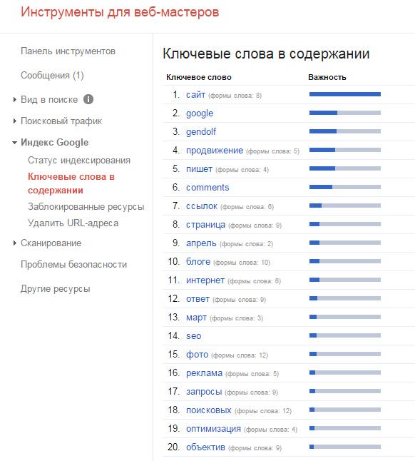 Популярные ключевые слова в содержании сайта