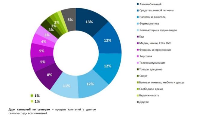 Доля компаний по секторам, реклама в интернете