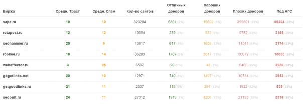 Процент сайтов из бирж под АГС 2015