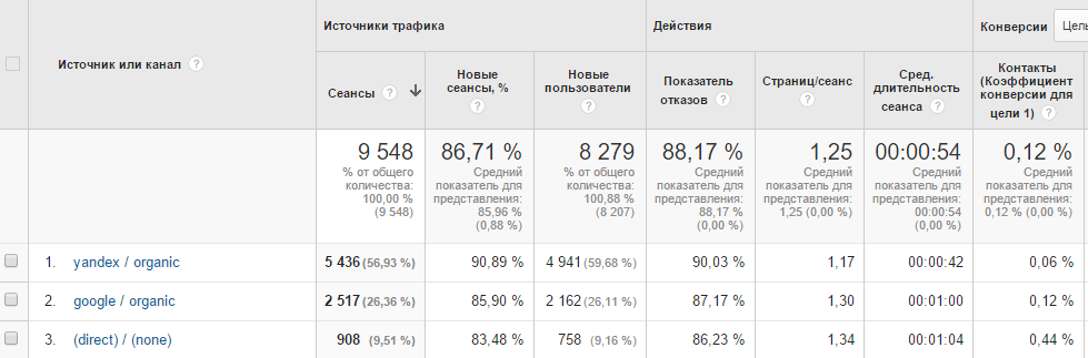 analiz-sayta-v-GA-3