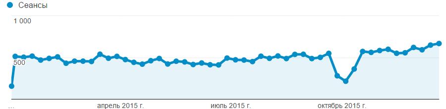 Посещаемость блога из Google в 2015 году