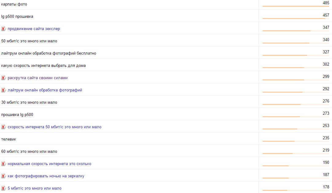 Популярные поисковые запросы в 2015 году