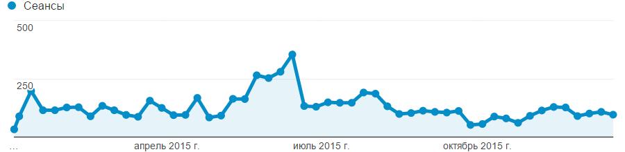 Реферальный трафик блога в 2015 году