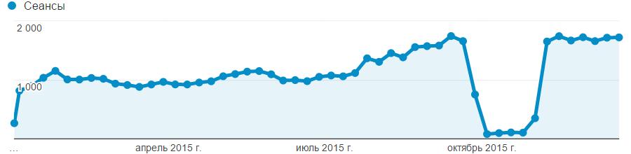 Посещаемость блога из Yandex в 2015 году