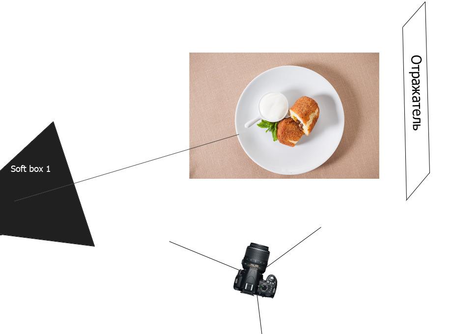 Расположение света и оборудования