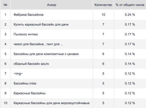 minusinsk-ankorlist-2