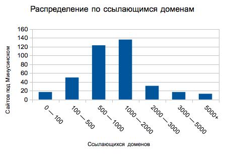 Количество доменов в ссылках