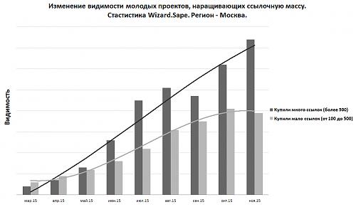 Влияние ссылок после внедрения Яндекс «Минусинск»