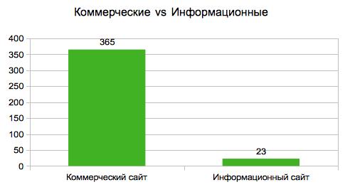 Виды сайтов под фильтром «Минусинск»