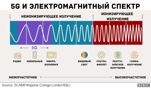 5g_i_elektromagnitnyy_spektr